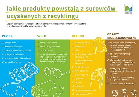 Nowe zasady segregacji śmieci od 1. lipca – co się zmienia?