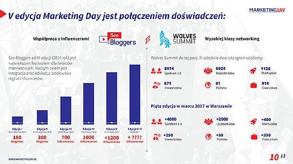V edycja Marketing Day już 21 lipca w Gdyni – tematem tegorocznej edycji jest influencer marketing