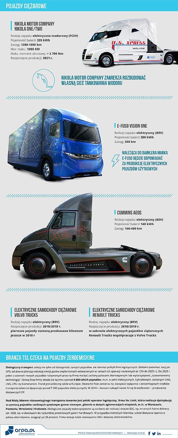 Rok 2018 przełomowy dla rozwoju ekotransportu