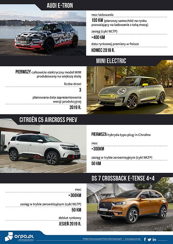 ORPA.PL: Jakie samochody elektryczne zadebiutują na polskim rynku do 2019 r.?