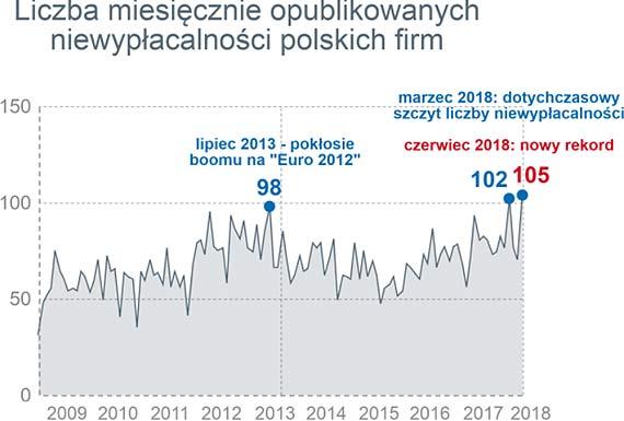Negatywne perspektywy dla polskiej gospodarki, to już rzeczywistość