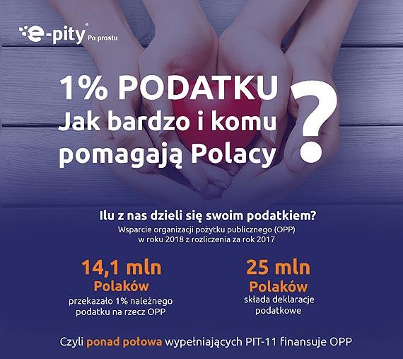 1% podatku- jak bardzo i komu pomagają Polacy 10,3 mln zł zebranych w 2018 roku dla zachodniopomorskich organizacji pożytku publicznego