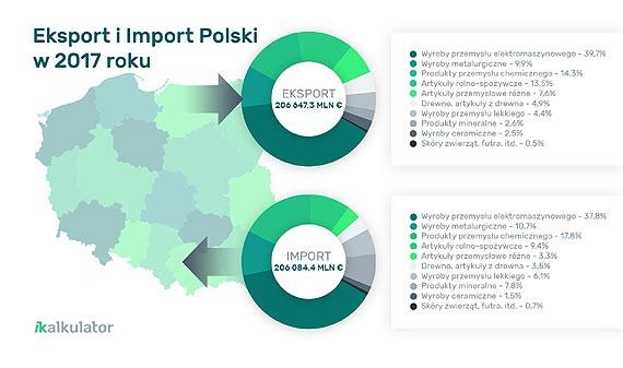Jabłka i meble to nie wszystko. Polski handel zagraniczny kryje wiele niespodzianek!