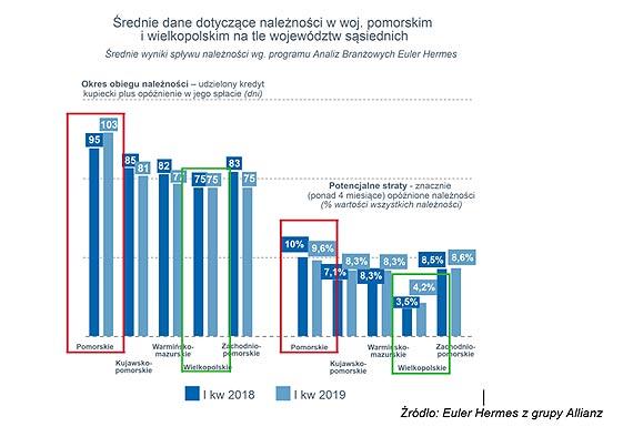 Firmy z Pomorza płacą wolniej, niż w innych regionach kraju