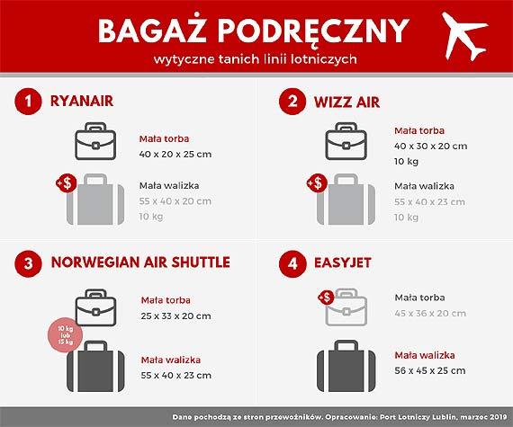 Jak nie pójść z torbami, pakując się do samolotu? Wszystko o opłatach za bagaż podręczny