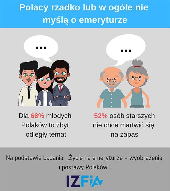 Polacy na razie nie myślą zbyt intensywnie o emeryturze.