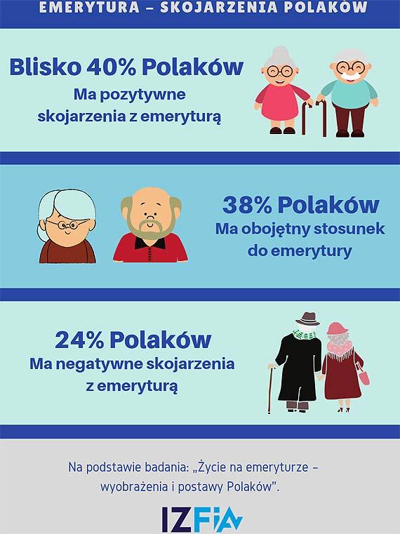 Polacy i ich stosunek do emerytury