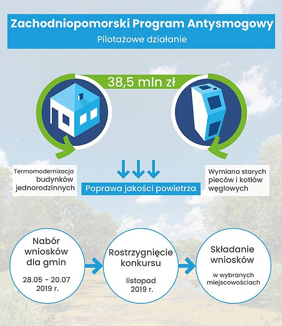Na Pomorzu Zachodnim rusza pilotażowy program antysmogowy. 38,5 mln zł na wymianę starych pieców i termomodernizację