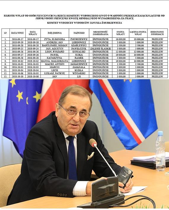 Część zwolnionych z podatku wspierała Żmurkiewicza w wyborach