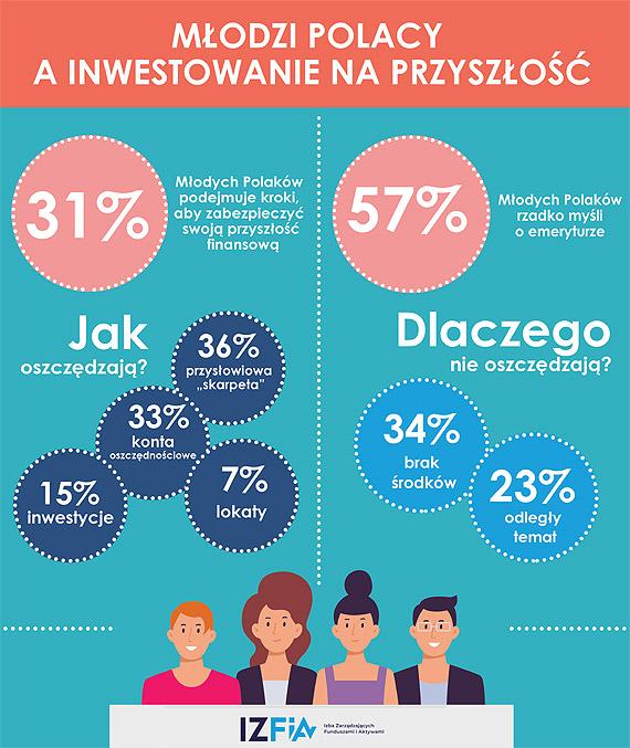 Jedynie co trzeci młody Polak podejmuje kroki związane zzabezpieczeniem swojej finansowej przyszłości