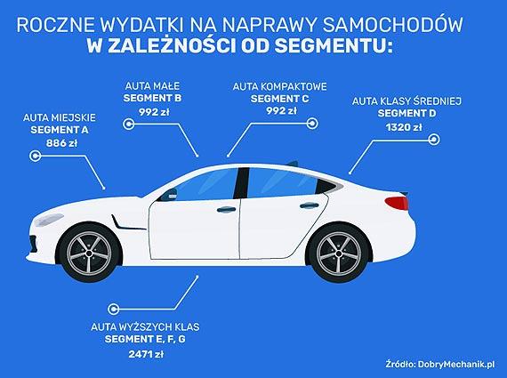 Kierowcy wydają niemal połowę płacy minimalnej na naprawę auta Aż 31 proc. właścicieli aut odwiedza warsztat samochodowy 3-5 razy w roku