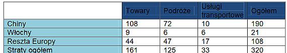 KORONAWIRUS COVID-19 to 320 MLD USD strat handlowych co kwartał